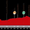 Vuelta 2014, presentazione dell'ottava tappa