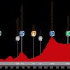 Vuelta 2014, presentazione della quattordicesima tappa