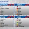 Eurobasket 2015: urna sfortunata per l'Italia