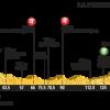 Tour de France, arrivano i Pirenei. La decima tappa ai raggi x