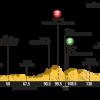 Il Tour sul Mur de Bretagne, presentazione dell'ottava tappa