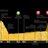 Il Tour torna a Mende, presentazione della tappa 14