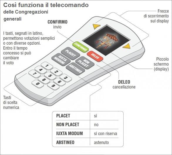 Il telecomando (in latino) usato dai cardinali nella Sala Nervi. Ma nella Cappella Sistina si torna ai vecchi metodi