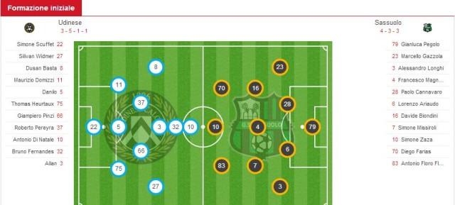 Formazioni Udinese Sassuolo