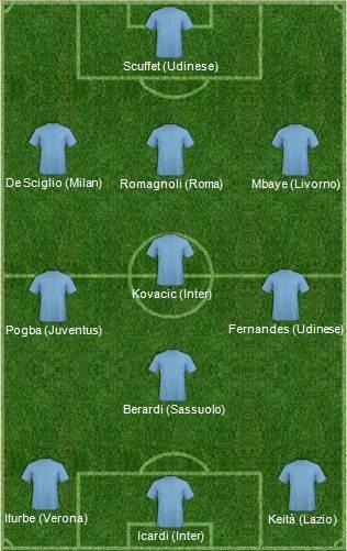Top 11 U21 Serie A