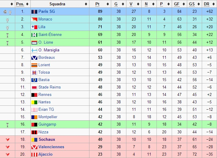 classifica finale Ligue 1