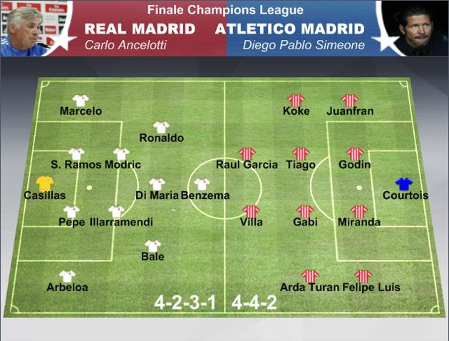 Probabili formazioni finale Champions League Real Madrid-Atletico Madrid