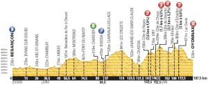 Altimetria decima tappa del Tour de France