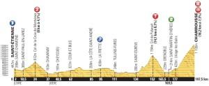 Altimetria della dodicesima tappa del Tour de France