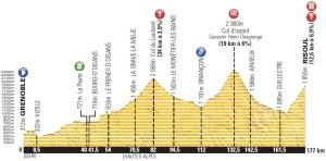 Altimetria della quattordicesima tappa del Tour de France