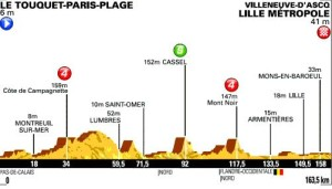 Altimetria quarta tappa del Tour de France