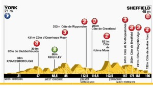 Altimetria seconda tappa del Tour de France
