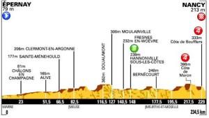 Altimetria settima tappa del Tour de France