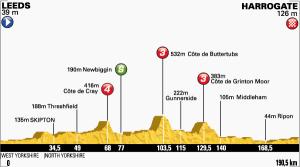 Altimetria della prima tappa del Tour de France