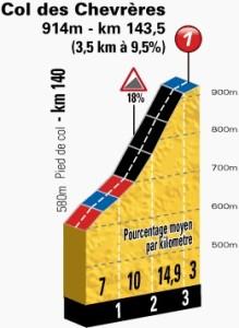 Tour: Dettaglio salita Col des Chervrères