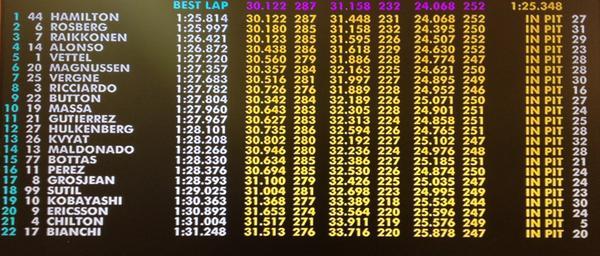 I risultati della prima sessione di libere pubblicati dalla Ferrari su Twitter.