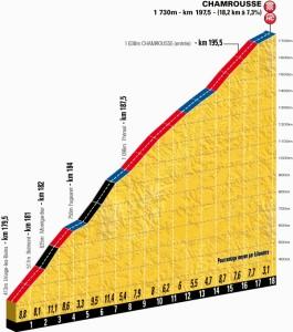 Tour: Altimetria della salita finale