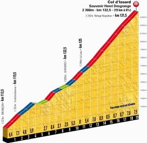 Tour: Altimetria dettaglaita del Col d'Izoard