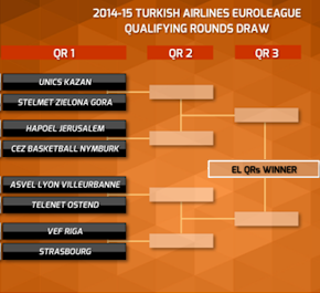 Eurolega, qualifying round