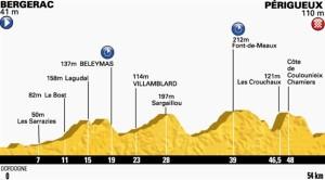 Altimetria della 20a tappa del Tour de France