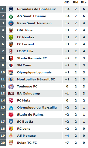 classifica ligue 1 seconda giornata