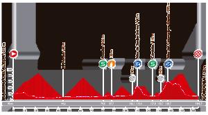 L'altimetria della quarta tappa della Vuelta 2014. Dopo due GPM, saranno i velocisti a lottare per il successo