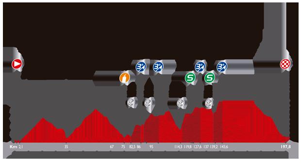 L'altimetria della terza tappa della Vuelta 2014, con le prime difficoltà della corsa