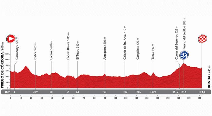 Il profilo altimetrico della quinta tappa della Vuelta 2014
