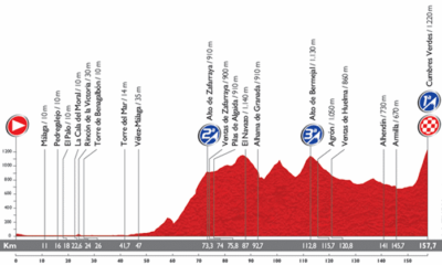 Altimetria della sesta tappa della Vuelta 2014