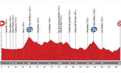 Altimetria della settima tappa della Vuelta 2014
