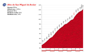 L'altimetria dell'Alto de San Miguel de Aralar, salita decisiva dell'undicesima tappa dell Vuelta