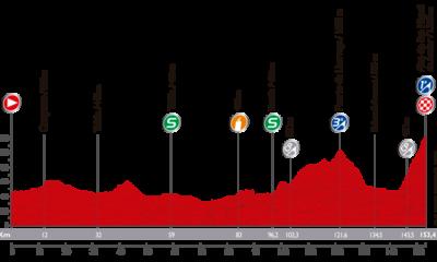 L'altimetria dell'undicesima tappa della Vuelta 2014