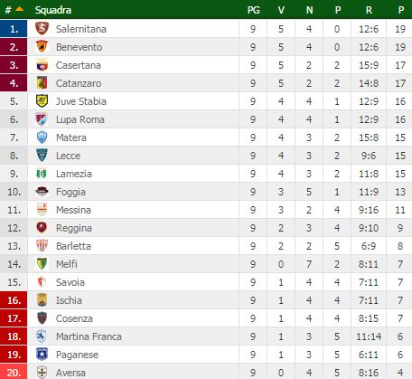 Lega Pro Girone C, classifica 9^ giornata