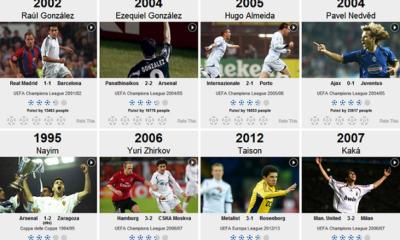 La UEFA compie 60 anni: scegli i 10 gol più belli di sempre