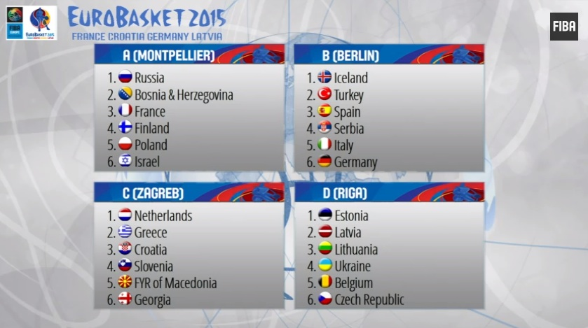 eurobasket 2015 sorteggio.