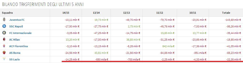 Ecco la bilancia dei trasferimenti delle ultime sessioni di mercato delle sette sorelle: la Lazio è l'unica sempre in perdita.