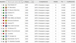 Ranking Uefa stagione in corso