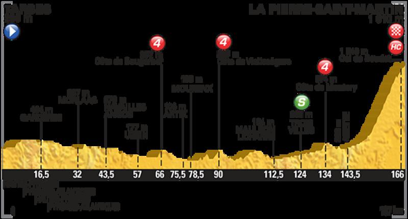 L'altimetria della decima tappa del Tour