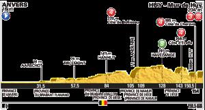 L'altimetria della terza tappa del Tour de France