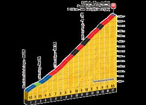 L'altimetria del Col du Tourmalet, salita decisiva della tappa odierna del Tour de France