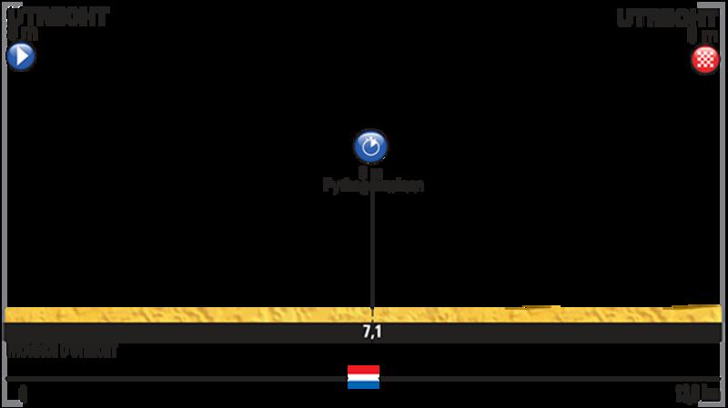 L'altimetria della cronometro di Utrecht, prima tappa del Tour 2015