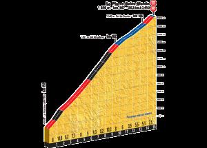 L'altimetria chilometro per chilometro dell'ultima salita verso La-Pierre-Saint-Martin