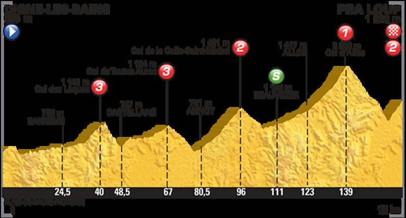 L'altimetria della tappa del Tour di oggi con arrivo a Pra-Loup