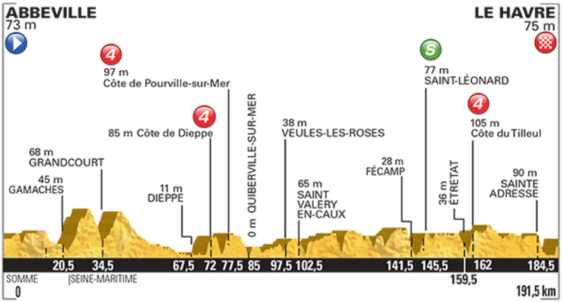 L'altimetria della sesta tappa del Tour de France