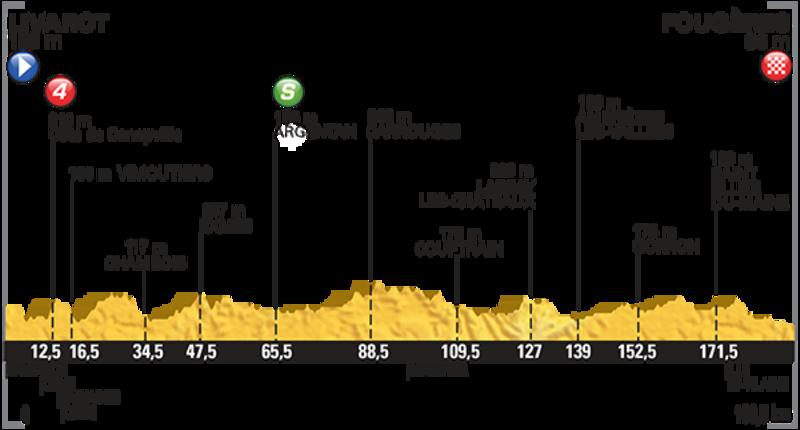 L'altimetria della settima tappa del Tour
