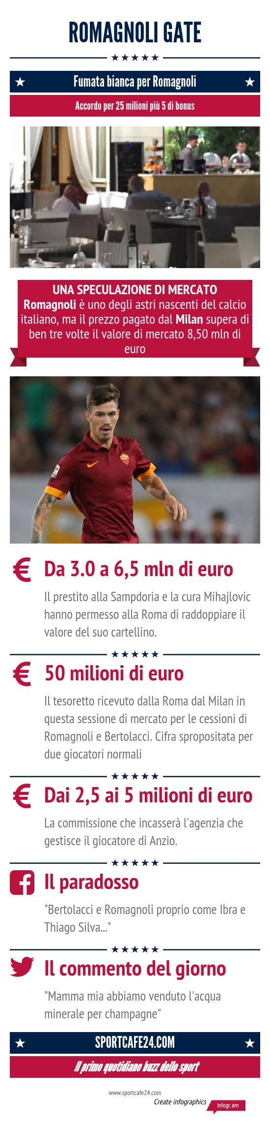 Info Romagnoli