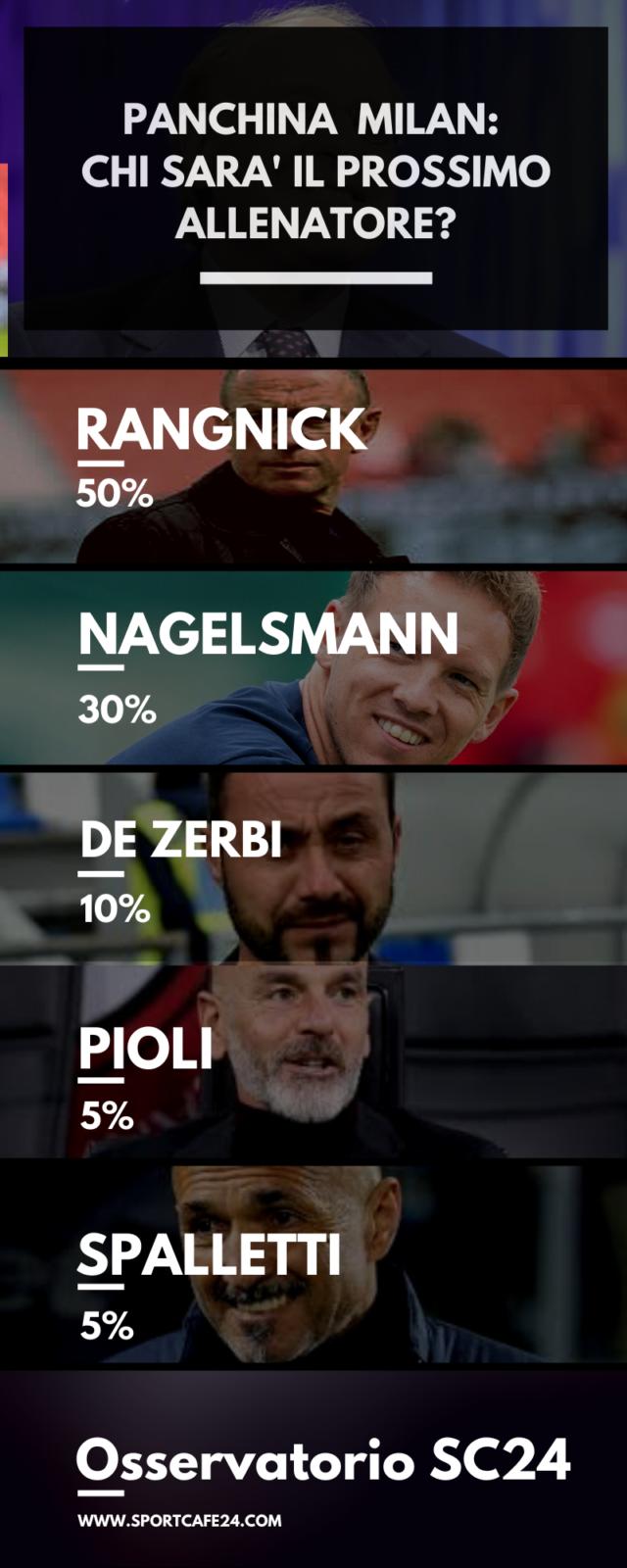 Allenatore Milan: quote e pronostici per la stagione 2020-2021