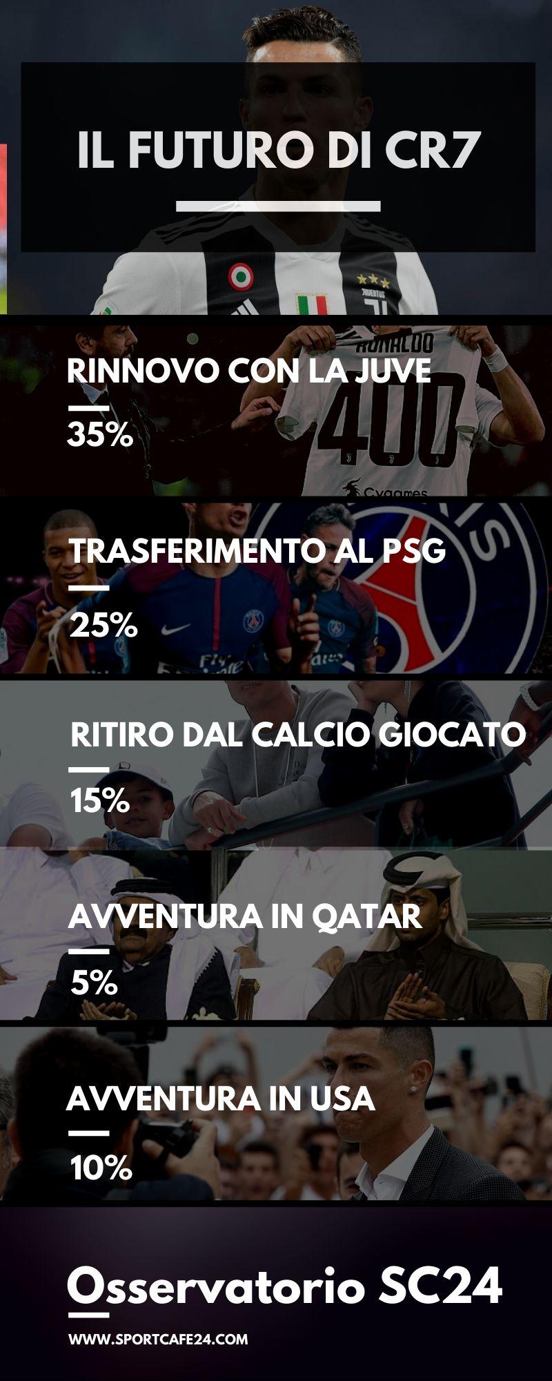 Infografica Cristiano Ronaldo Futuro dopo rinnovo