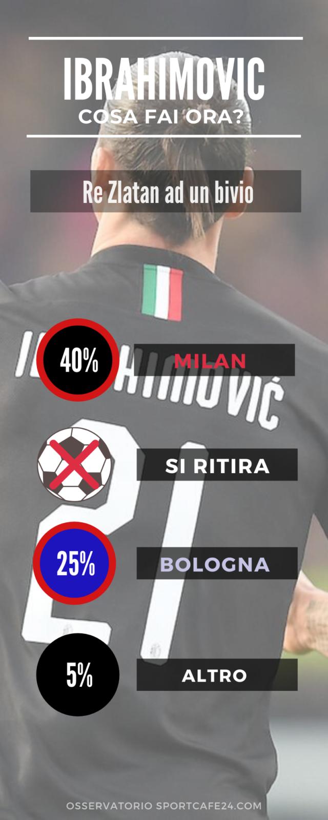 Quale sarà il futuro di Zlatan Ibrahimovic. Le proiezione dell'Osservatorio Calciomercato di Sportcafe24.com