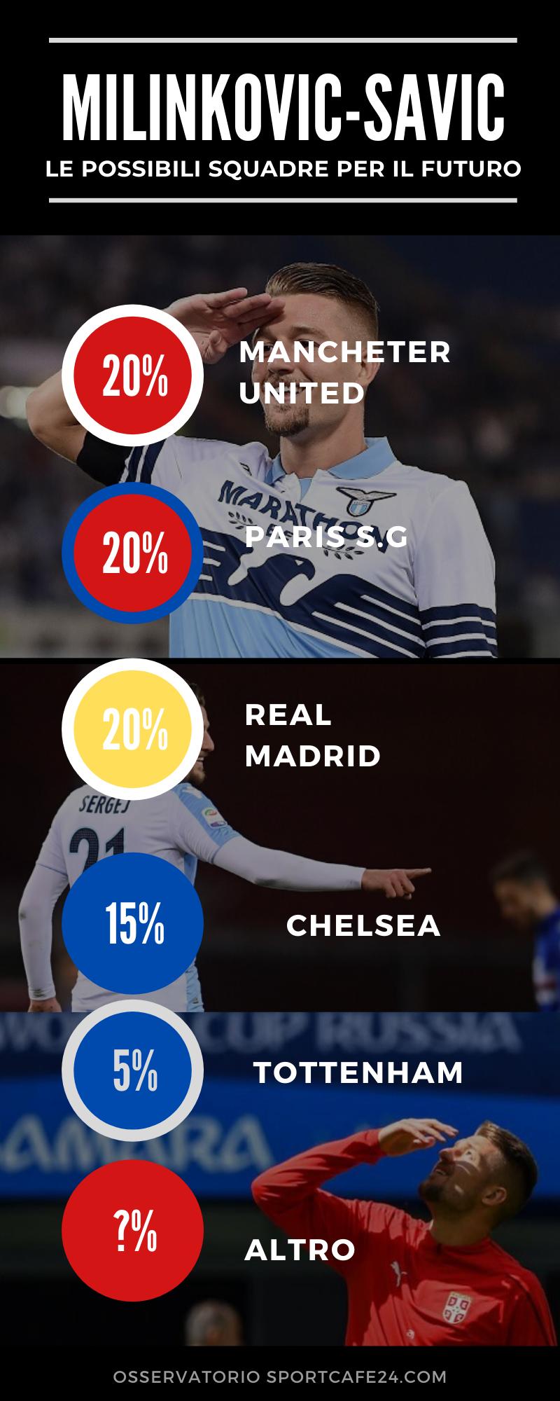 Infografica futuro calciomercato Milinkovic Savic